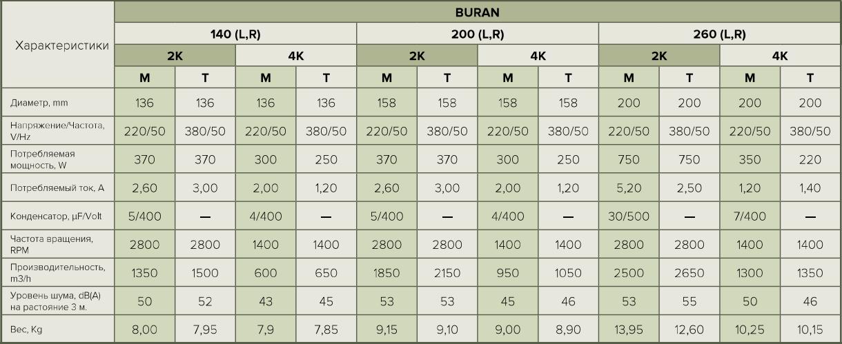Радиальный вентилятор Era Buran Pro - Характеристики