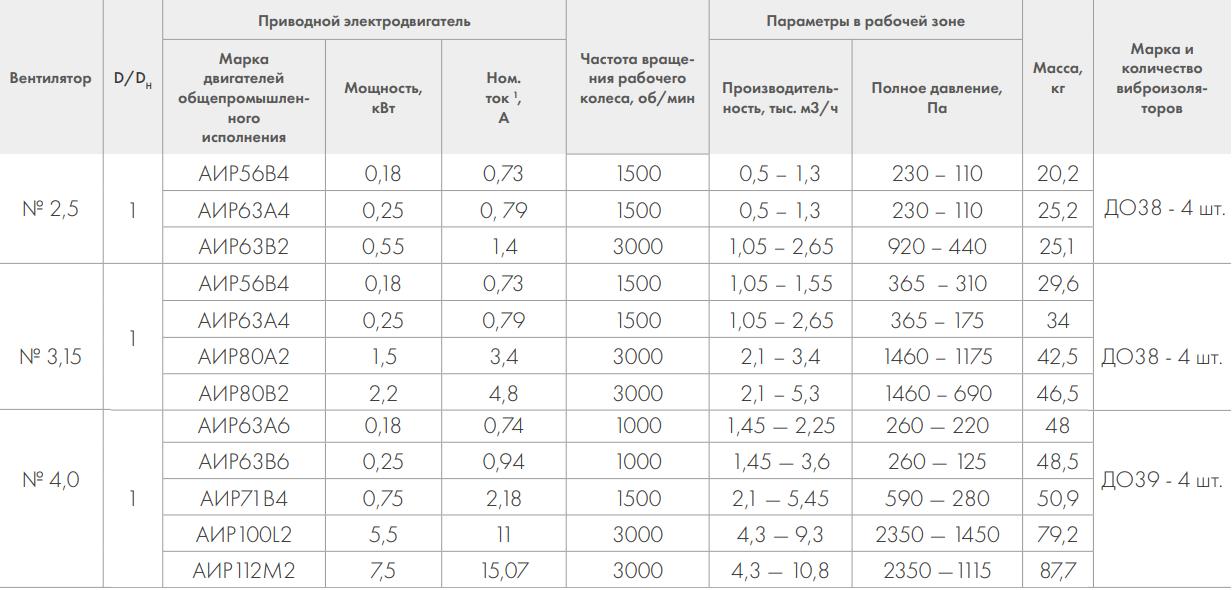 Центробежный вентилятор Nevatom ВР-86-77 ОН - Технические характеристики