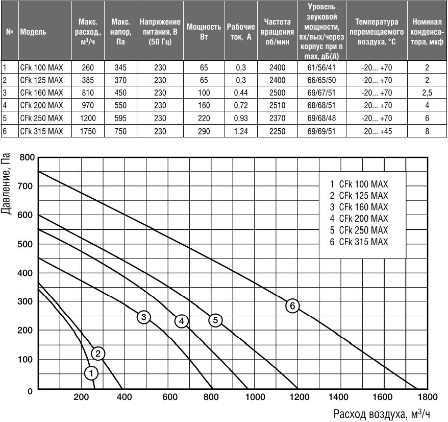 Канальный вентилятор Shuft CFk MAX - Характеристики