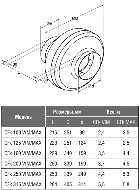 Канальный вентилятор Shuft CFk MAX - Размеры