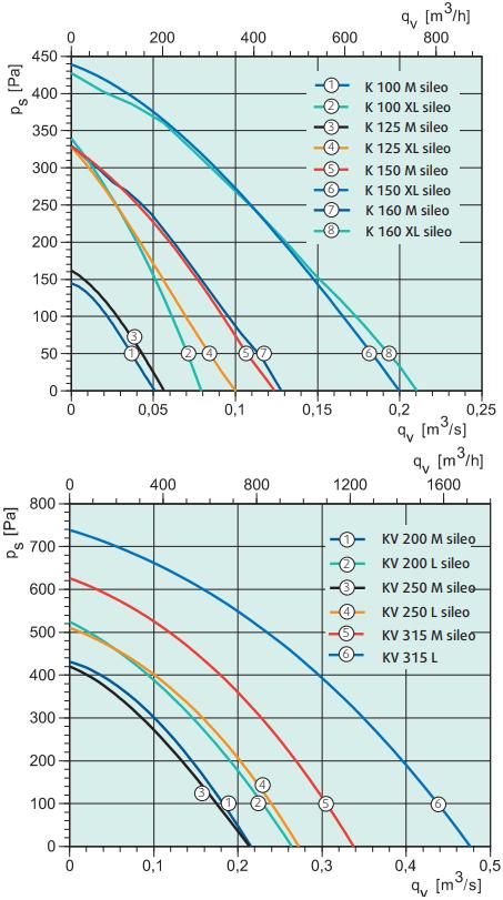 Канальный вентилятор на монтажной пластине Systemair KV Sileo - Аэродинамические характеристики