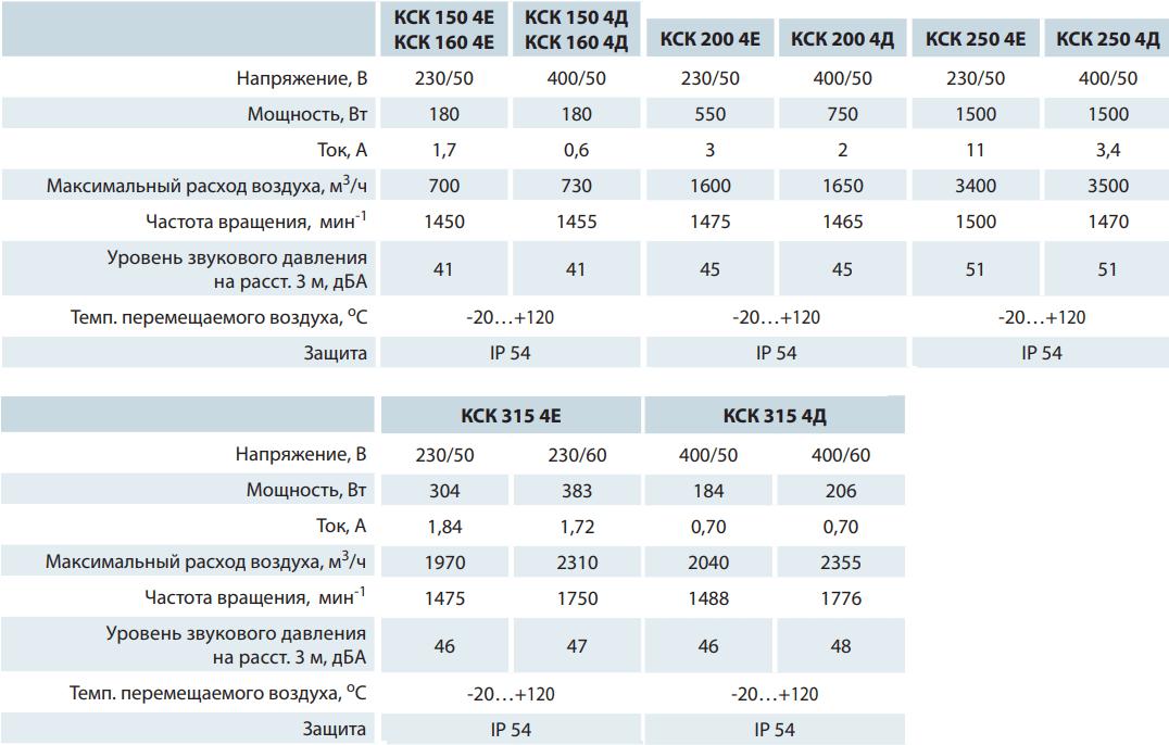Кухонный вентилятор Вентс КСК - Технические характеристики