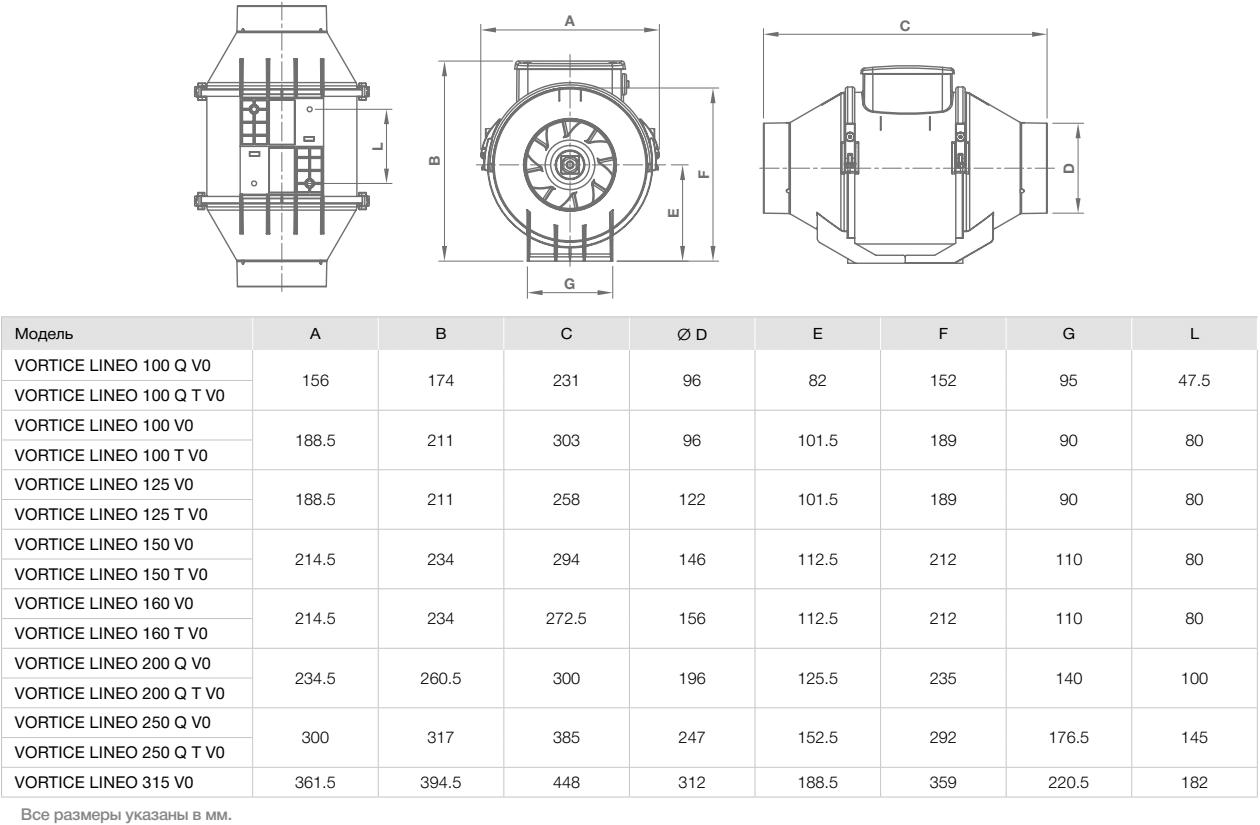 Канальный вентилятор Vortice Lineo V0 - Размеры
