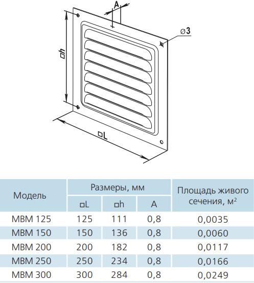 Вентиляционная решетка квадратная металлическая Вентс МВМ 125-300с - Размеры