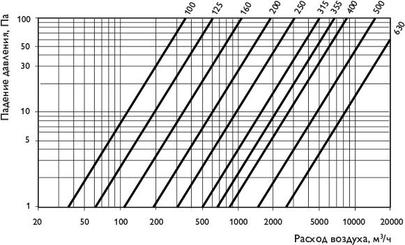 Шумоглушитель угловой CSU - Аэродинамические характеристики