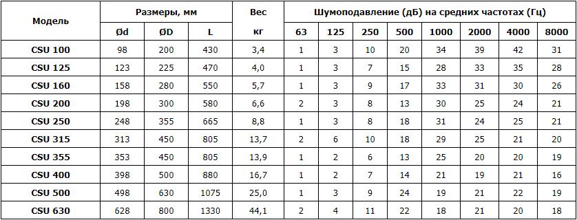 Шумоглушитель угловой CSU - Технические характеристики