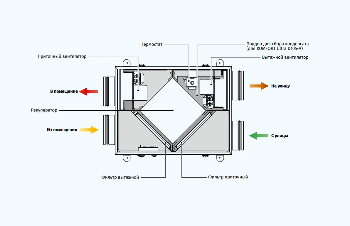 Приточно-вытяжная установка Blauberg Komfort Ultra D 105 - Конструкция