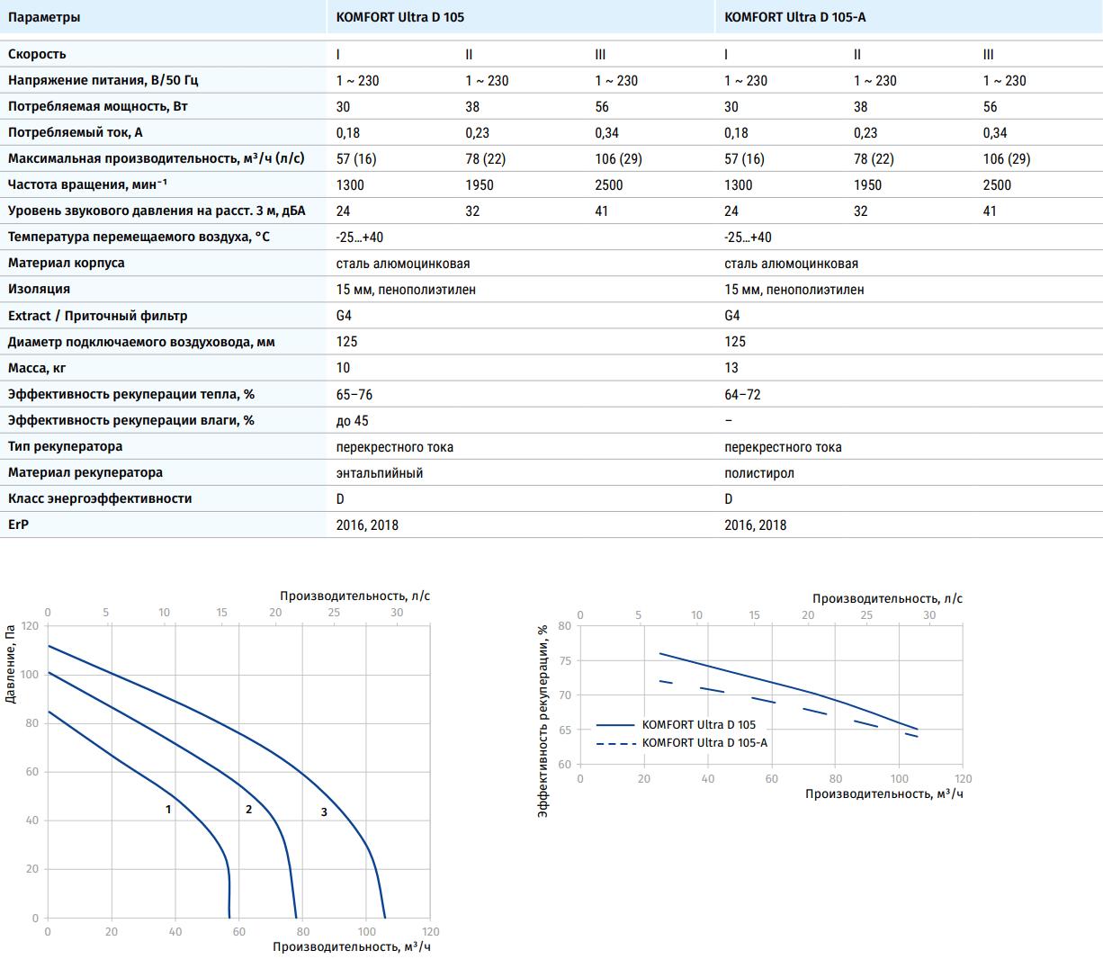 Приточно-вытяжная установка Blauberg Komfort Ultra D 105 - Характеристики