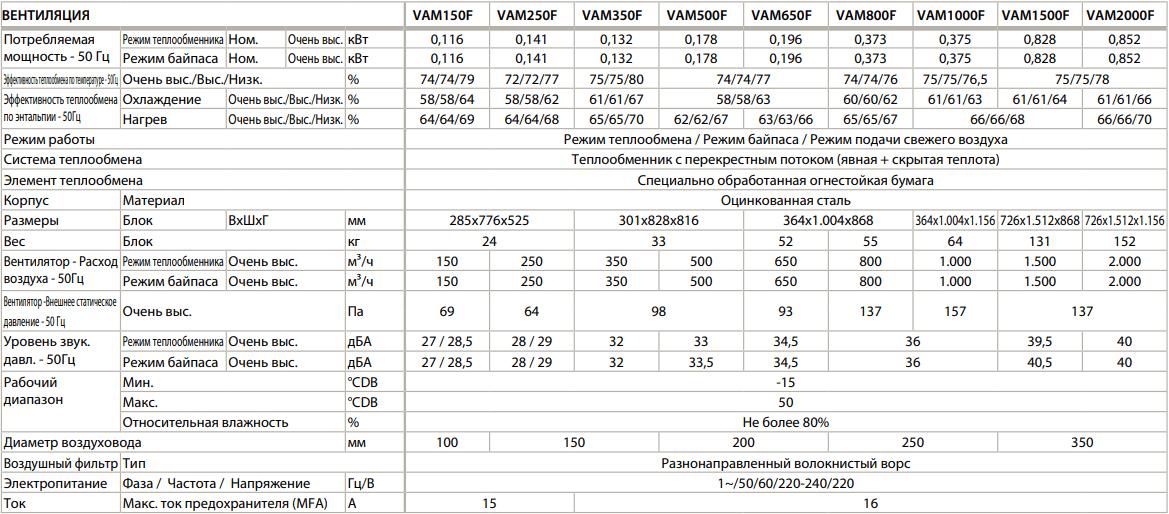 Приточно-вытяжная установка Daikin VAM - Технические характеристики