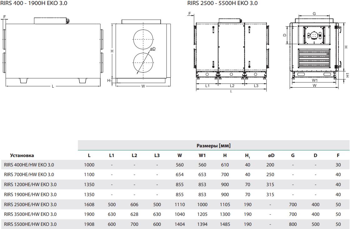 Приточно-вытяжная установка Salda RIRS HE EKO 3.0 - Размеры