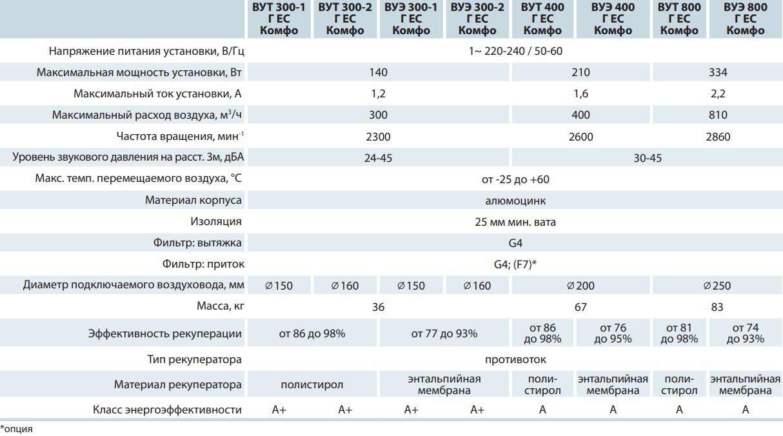 Приточно-вытяжная установка Вентс ВУЭ Г ЕС Комфо - Технические характеристики