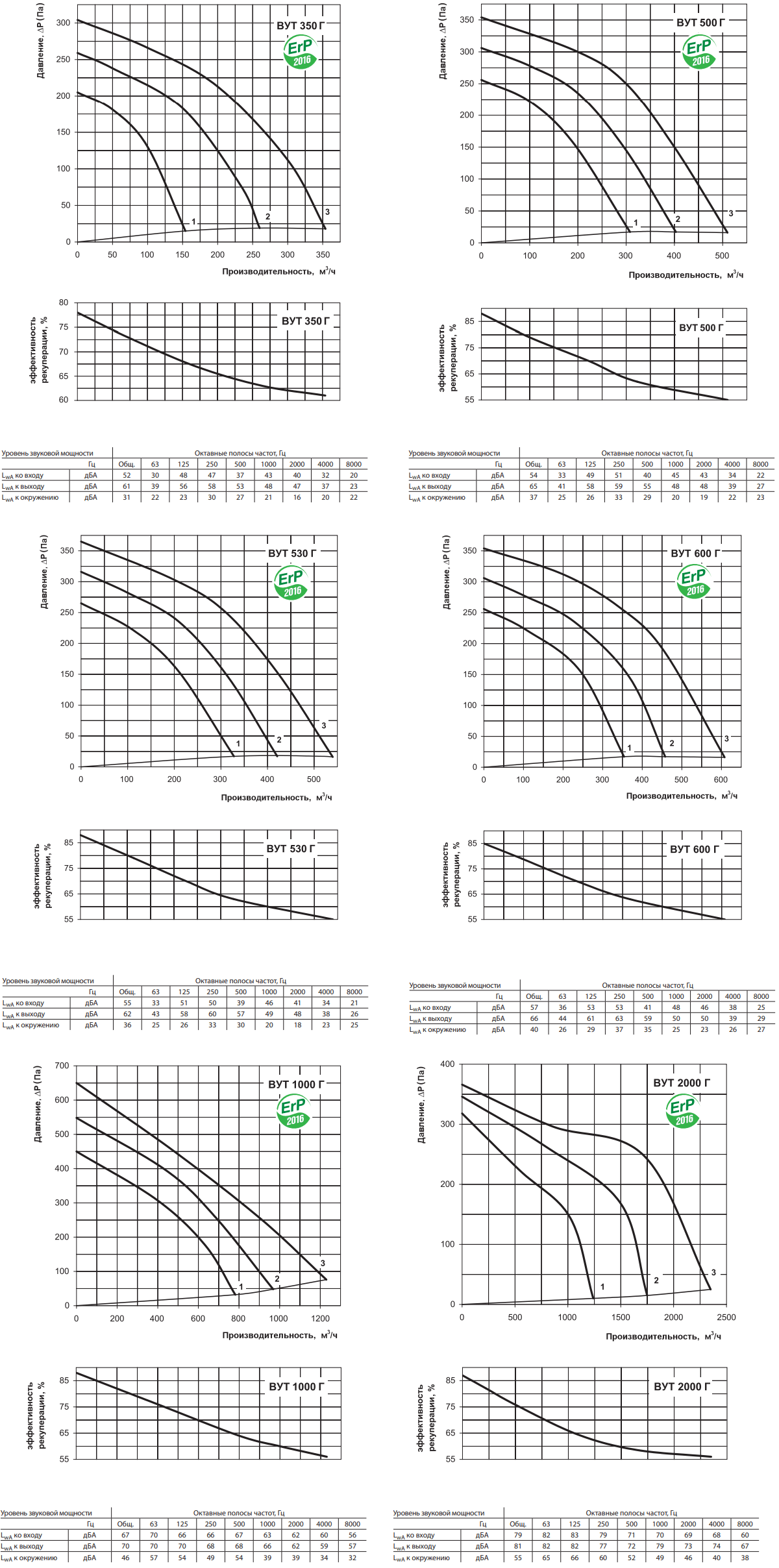 Приточно-вытяжная установка Вентс ВУТ Г - Рабочие характеристики