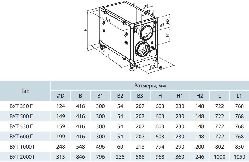 Приточно-вытяжная установка Вентс ВУТ Г - Размеры